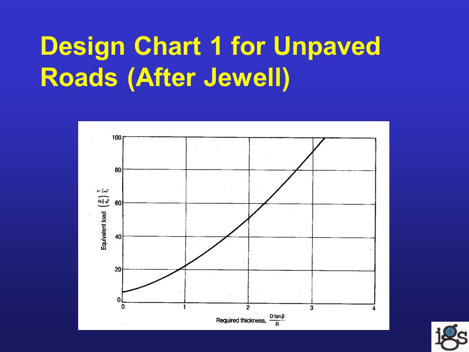 Design Chart 1 for Unpaved Roads (After Jewell)
