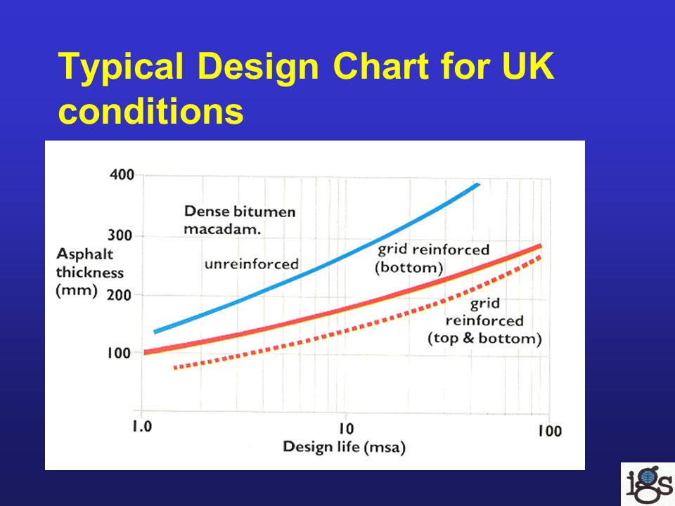 Typical Design Chart for UK conditions
