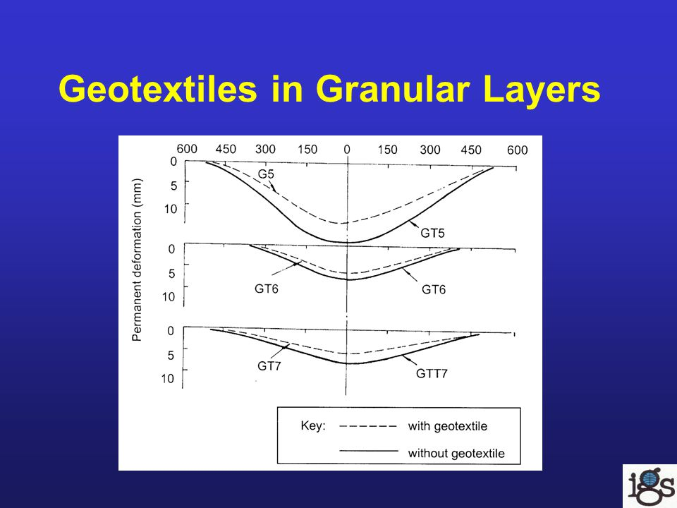 Geotextiles in Granular Layers