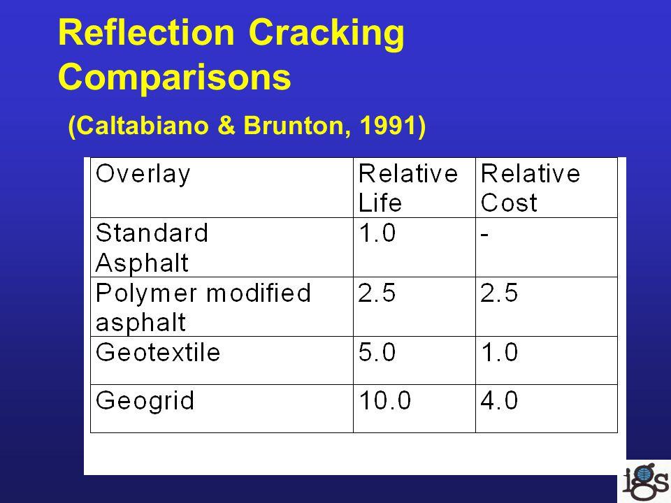 Reflection Cracking Comparisons (Caltabiano & Brunton, 1991)