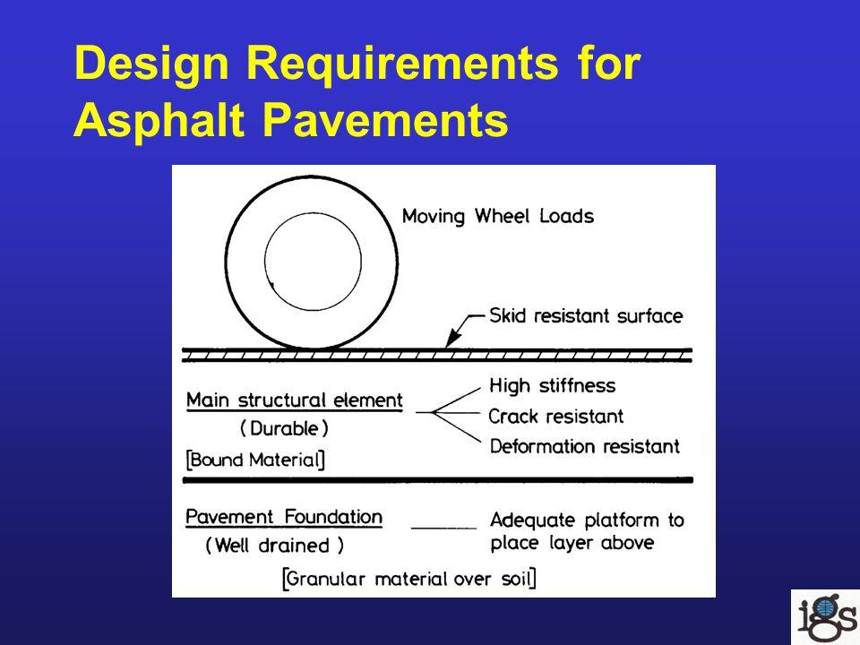Design Requirements for Asphalt Pavements