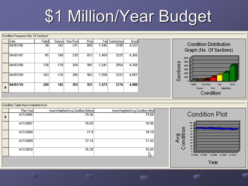 $1 Million/Year Budget