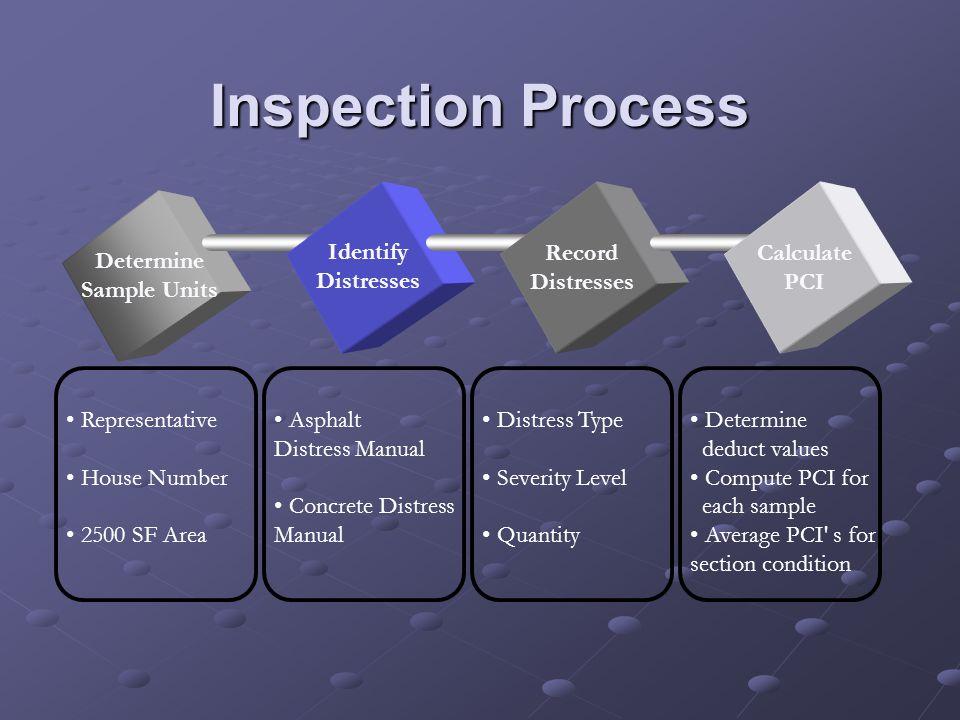 Inspection Process Determine Sample Units Identify Distresses Record Distresses Calculate PCI Representative House Number 2500 SF Area Asphalt Distres