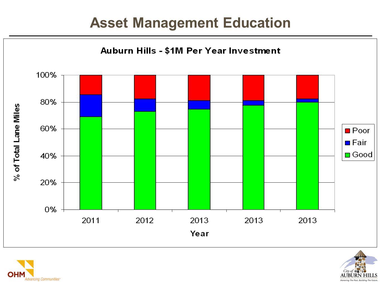 Asset Management Education