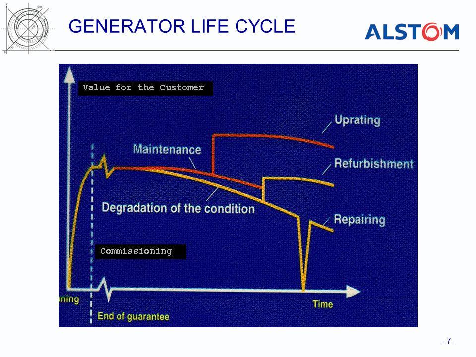 - 7 - GENERATOR LIFE CYCLE