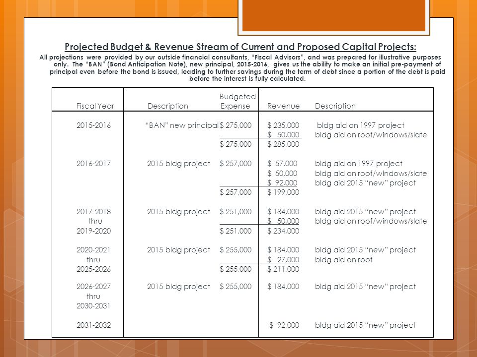 Projected Budget & Revenue Stream of Current and Proposed Capital Projects: All projections were provided by our outside financial consultants, Fiscal Advisors , and was prepared for illustrative purposes only.