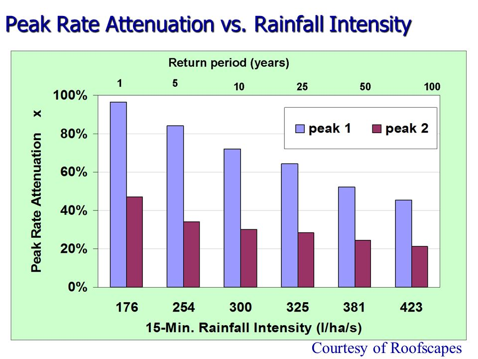 Peak Rate Attenuation vs. Rainfall Intensity Courtesy of Roofscapes