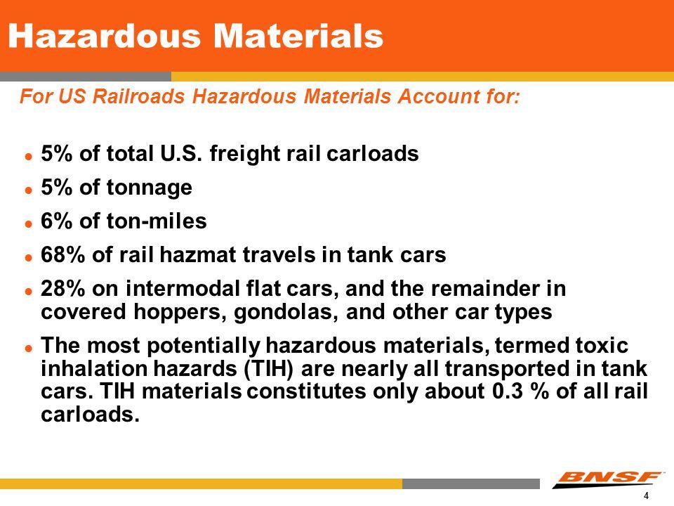 4 Hazardous Materials 5% of total U.S.