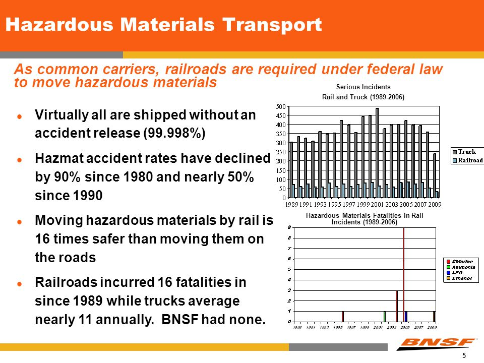 5 As common carriers, railroads are required under federal law to move hazardous materials Hazardous Materials Transport Hazardous Materials Fatalities in Rail Incidents (1989-2006) Virtually all are shipped without an accident release (99.998%) Hazmat accident rates have declined by 90% since 1980 and nearly 50% since 1990 Moving hazardous materials by rail is 16 times safer than moving them on the roads Railroads incurred 16 fatalities in since 1989 while trucks average nearly 11 annually.
