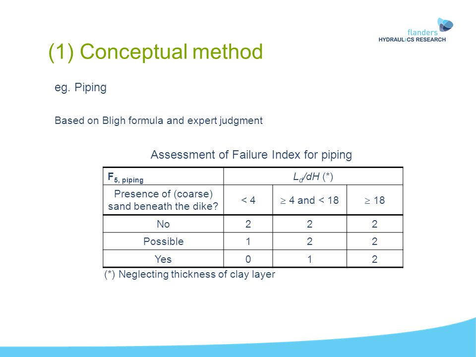 eg. Piping Based on Bligh formula and expert judgment (1) Conceptual method Assessment of Failure Index for piping F 5, piping L d /dH (*) Presence of