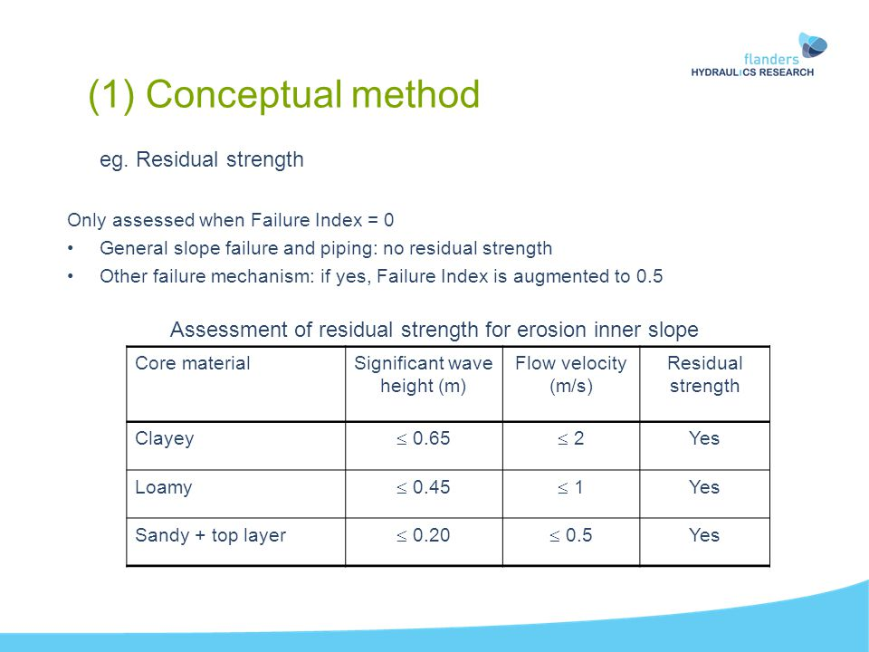eg. Residual strength Only assessed when Failure Index = 0 General slope failure and piping: no residual strength Other failure mechanism: if yes, Fai