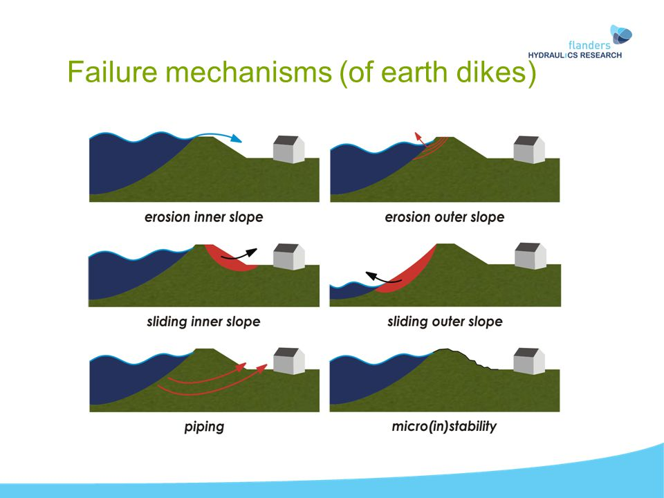 Failure mechanisms (of earth dikes)