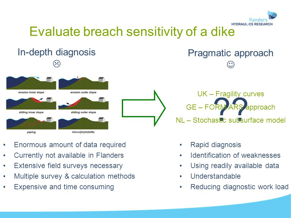 Failure index of a dike Breaching is more likely where low Failure Index is obtained!