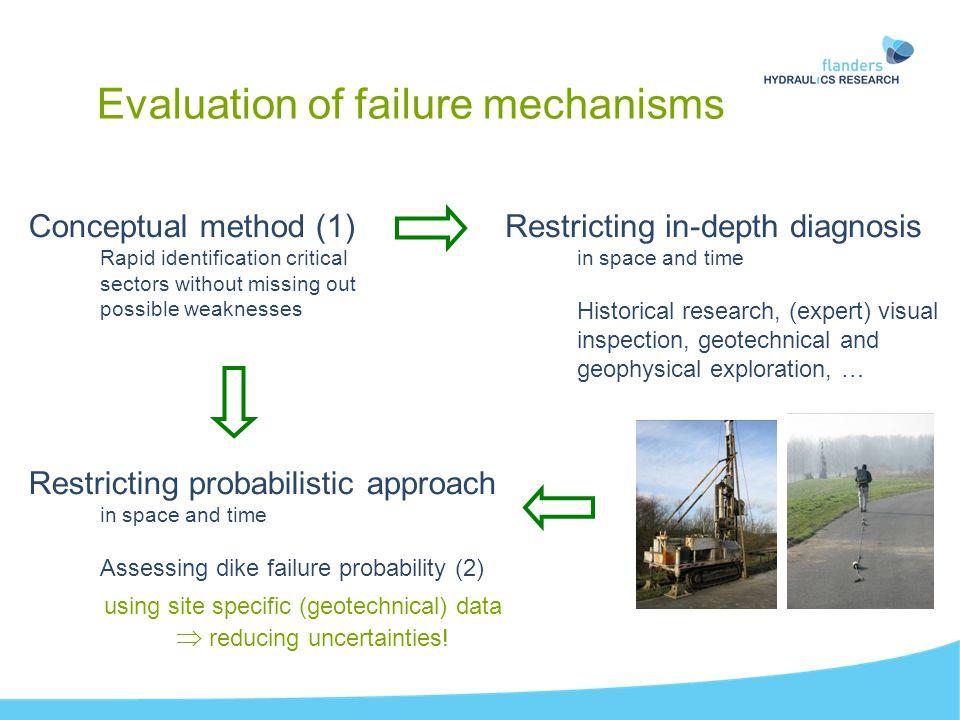 (2) Assessing dike failure probability