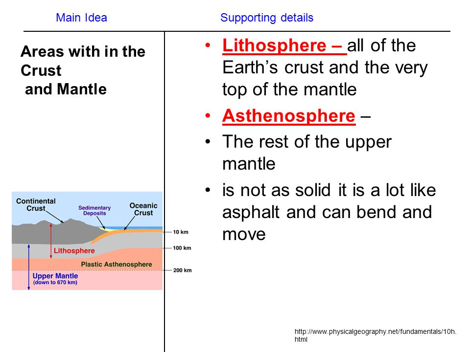 Lithosphere – all of the Earth's crust and the very top of the mantle Asthenosphere – The rest of the upper mantle is not as solid it is a lot like asphalt and can bend and move http://www.physicalgeography.net/fundamentals/10h.