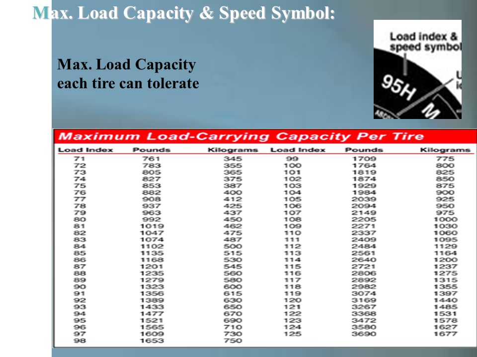 Max. Load Capacity & Speed Symbol: Max. Load Capacity each tire can tolerate