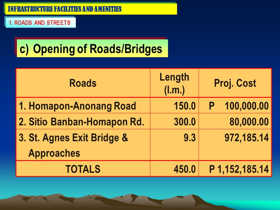 INFRASTRUCTURE FACILITIES AND AMENITIES 1. ROADS AND STREETS c) Opening of Roads/Bridges Roads Length (l.m.) Proj. Cost 1. Homapon-Anonang Road150.0P