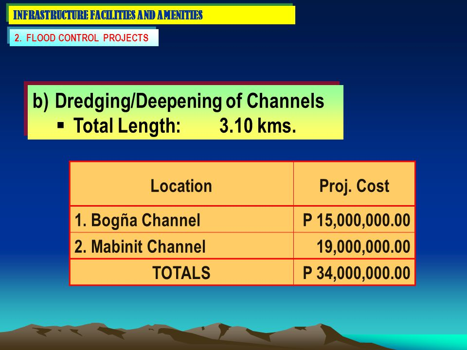 INFRASTRUCTURE FACILITIES AND AMENITIES b) Dredging/Deepening of Channels  Total Length:3.10 kms. b) Dredging/Deepening of Channels  Total Length:3.