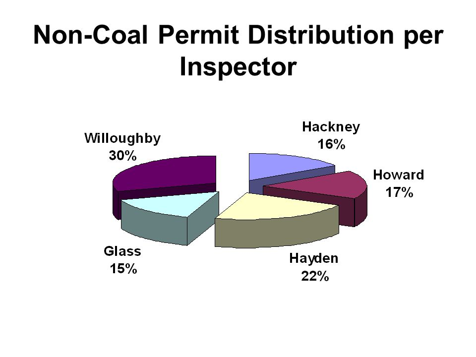 Non-Coal Permit Distribution per Inspector