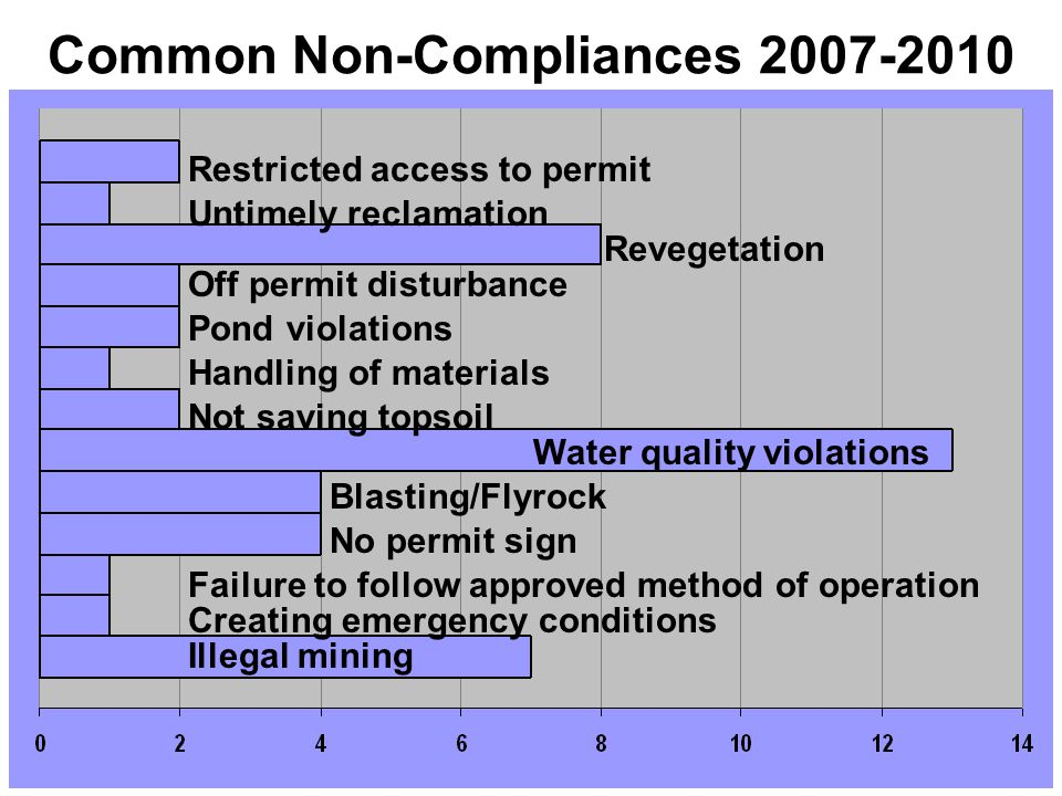 Common Non-Compliances 2007-2010 Restricted access to permit Untimely reclamation Revegetation Off permit disturbance Pond violations Handling of materials Not saving topsoil Water quality violations Blasting/Flyrock No permit sign Failure to follow approved method of operation Creating emergency conditions Illegal mining
