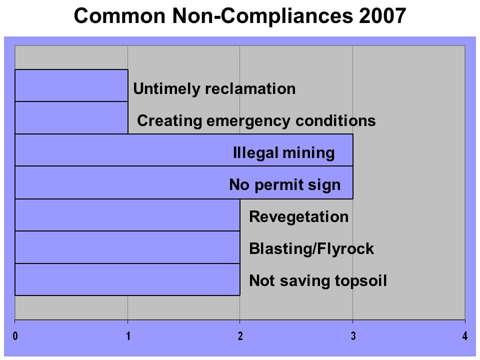 Common Non-Compliances 2007 Untimely reclamation Creating emergency conditions Illegal mining No permit sign Revegetation Blasting/Flyrock Not saving topsoil