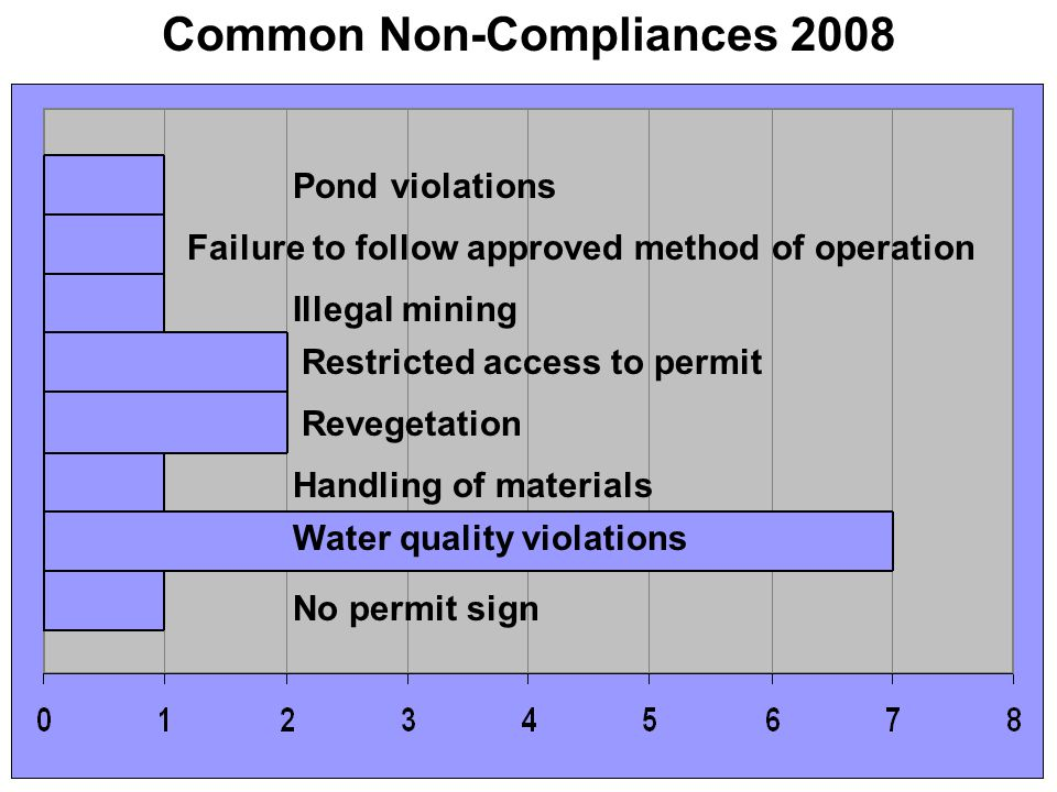 Common Non-Compliances 2008 Failure to follow approved method of operation Illegal mining Restricted access to permit Revegetation Handling of materials Water quality violations No permit sign Pond violations