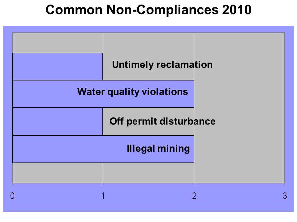 Common Non-Compliances 2010 Untimely reclamation Water quality violations Illegal mining Off permit disturbance