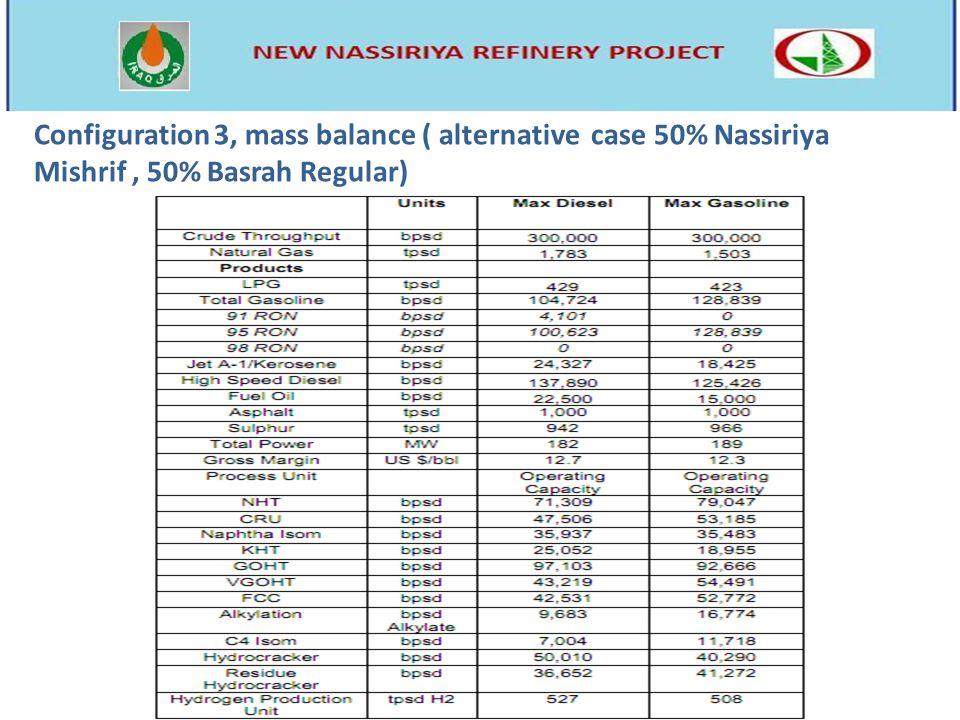 Configuration 3, mass balance ( alternative case 50% Nassiriya Mishrif, 50% Basrah Regular)