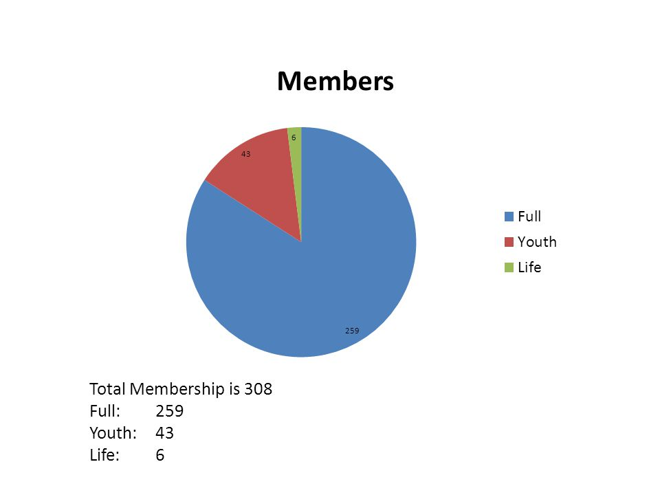 Total Membership is 308 Full:259 Youth:43 Life:6