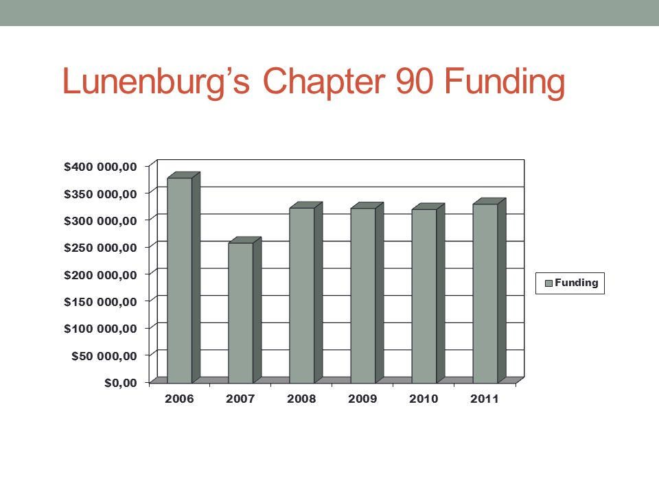 Lunenburg's Chapter 90 Funding