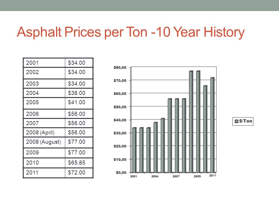 Asphalt Prices per Ton -10 Year History 2001$34.00 2002$34.00 2003$34.00 2004$38.00 2005$41.00 2006$56.00 2007$56.00 2008 (April)$56.00 2008 (August)$77.00 2009$77.00 2010$65.85 2011$72.00 2011