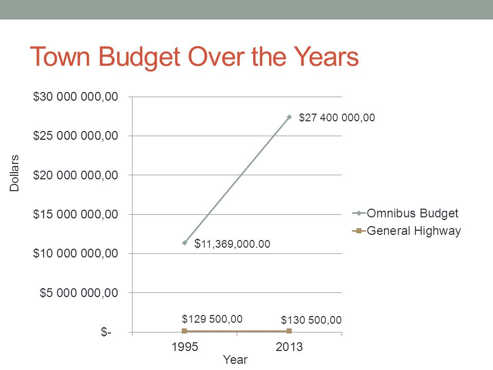 Town Budget Over the Years Year Dollars