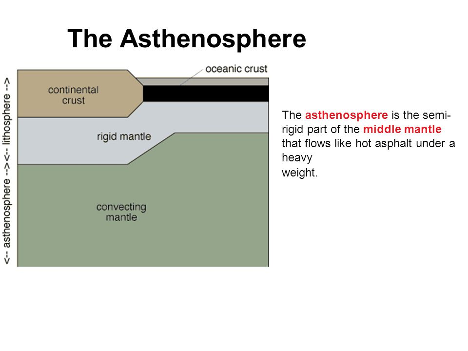 The Mesosphere The mesosphere is the strong, lower mantle between the asthenosphere and the outer core.
