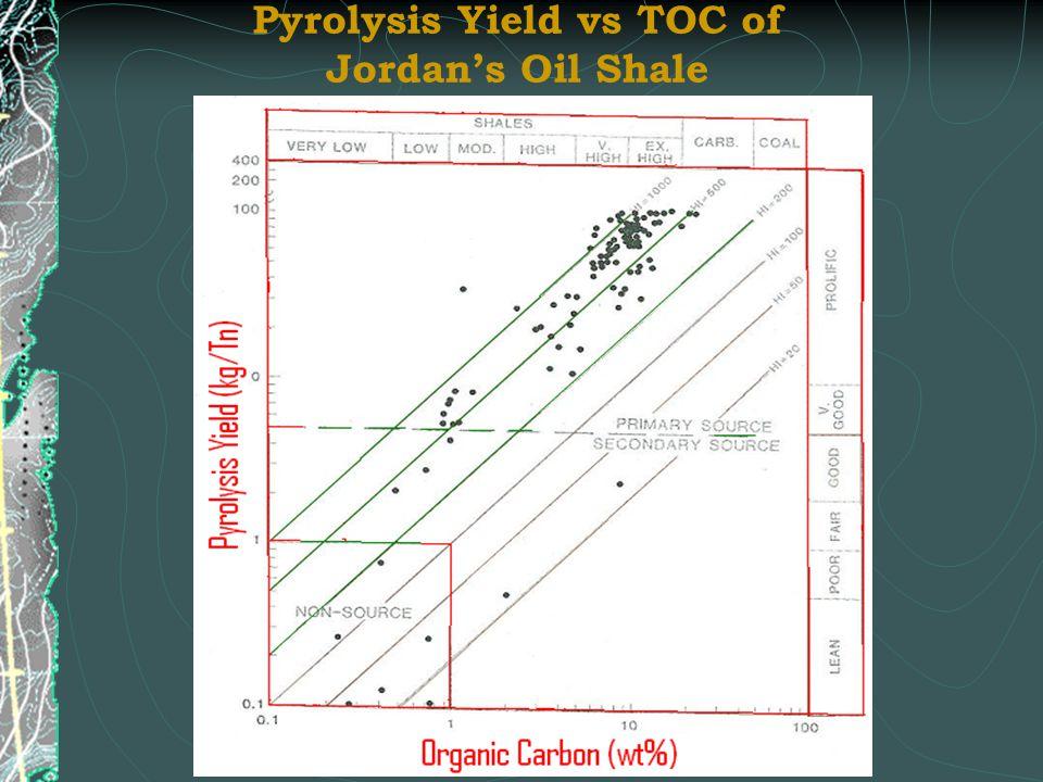 Pyrolysis Yield vs TOC of Jordan's Oil Shale