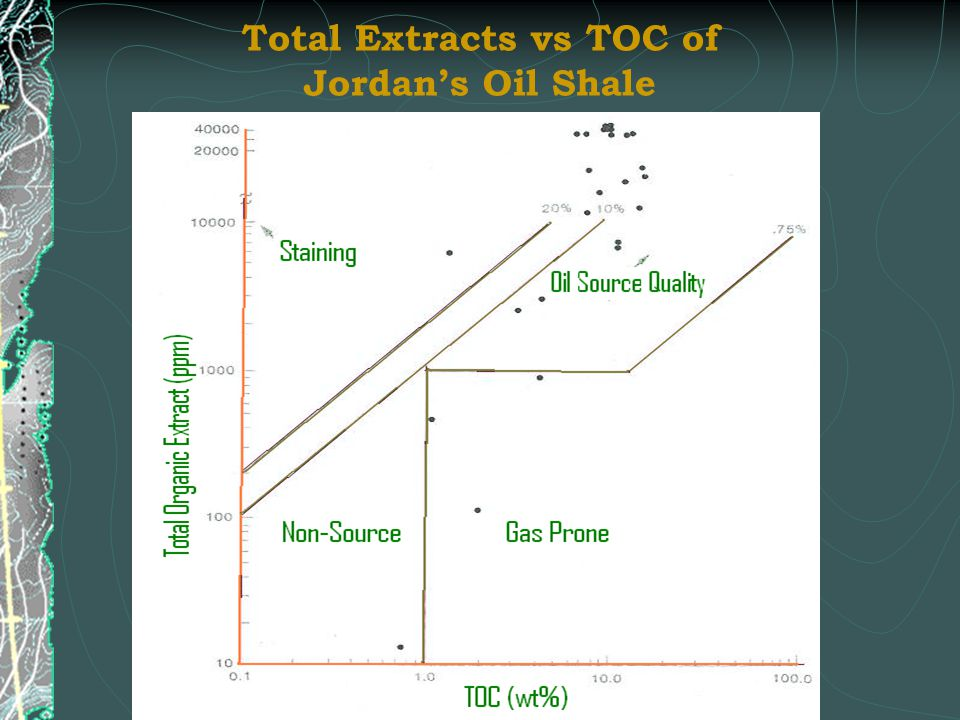 Total Extracts vs TOC of Jordan's Oil Shale