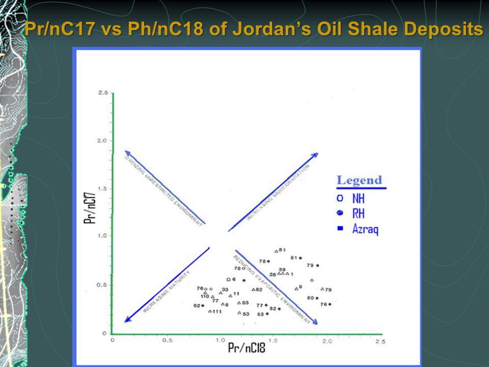 Pr/nC17 vs Ph/nC18 of Jordan's Oil Shale Deposits