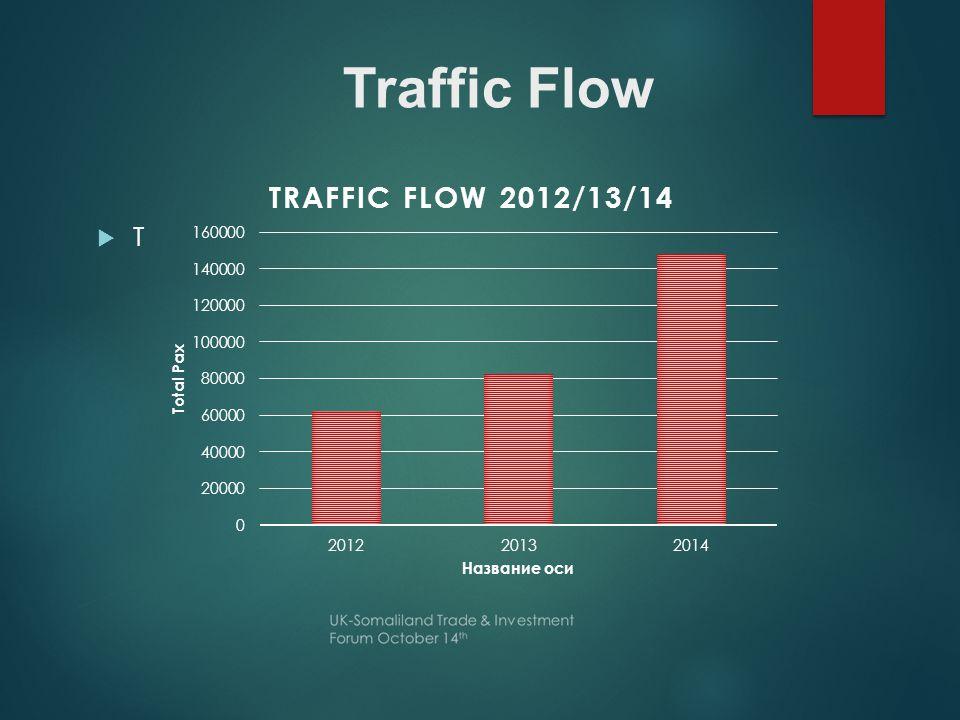 Traffic Flow TT