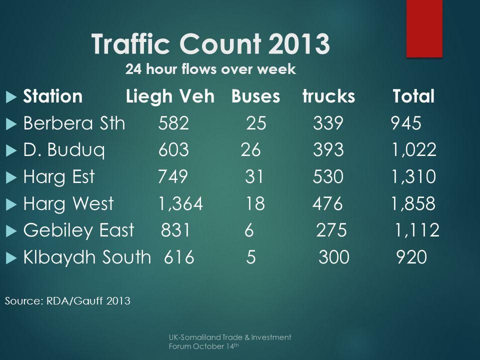 Traffic Count 2013 24 hour flows over week  Station Liegh Veh Buses trucks Total  Berbera Sth 582 25 339 945  D.