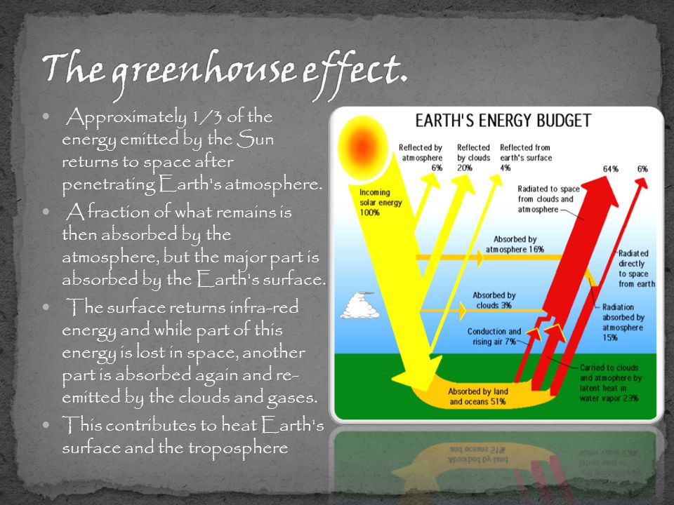 Approximately 1/3 of the energy emitted by the Sun returns to space after penetrating Earth s atmosphere.
