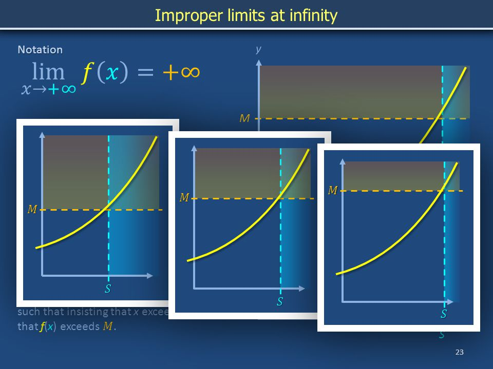 M x y S 23 Improper limits at infinity Notation Symbolic meaning Vernacular As x becomes arbitrarily large, f(x) becomes arbitrarily large.