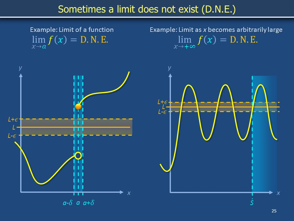 yy 25 Sometimes a limit does not exist (D.N.E.) Example: Limit as x becomes arbitrarily large x L Example: Limit of a function a L x S