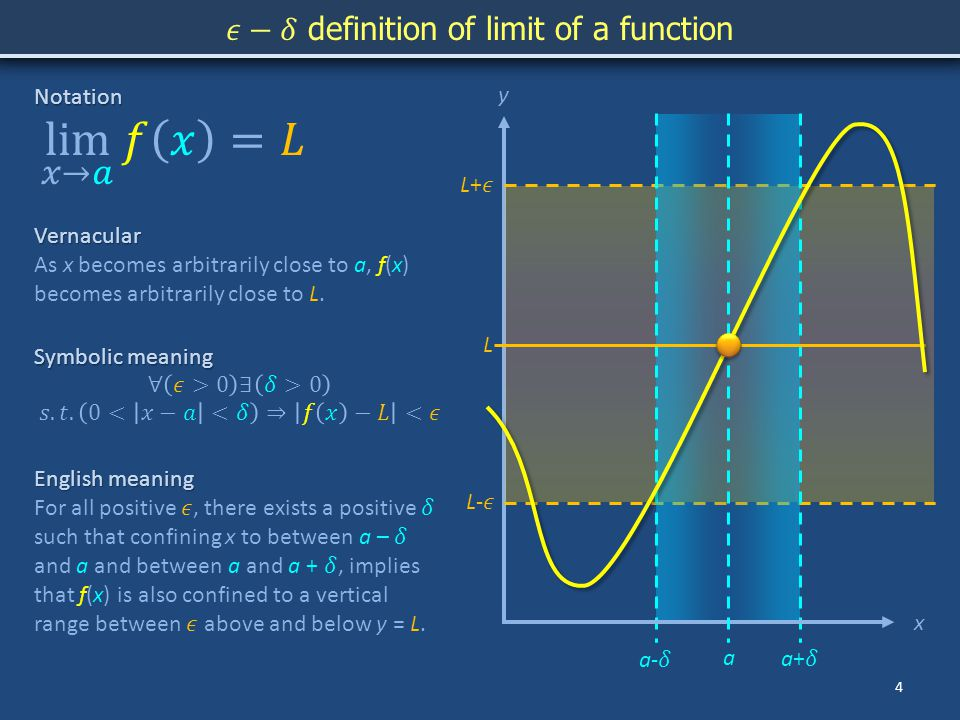 y 4 xNotation Symbolic meaning Vernacular As x becomes arbitrarily close to a, f(x) becomes arbitrarily close to L.
