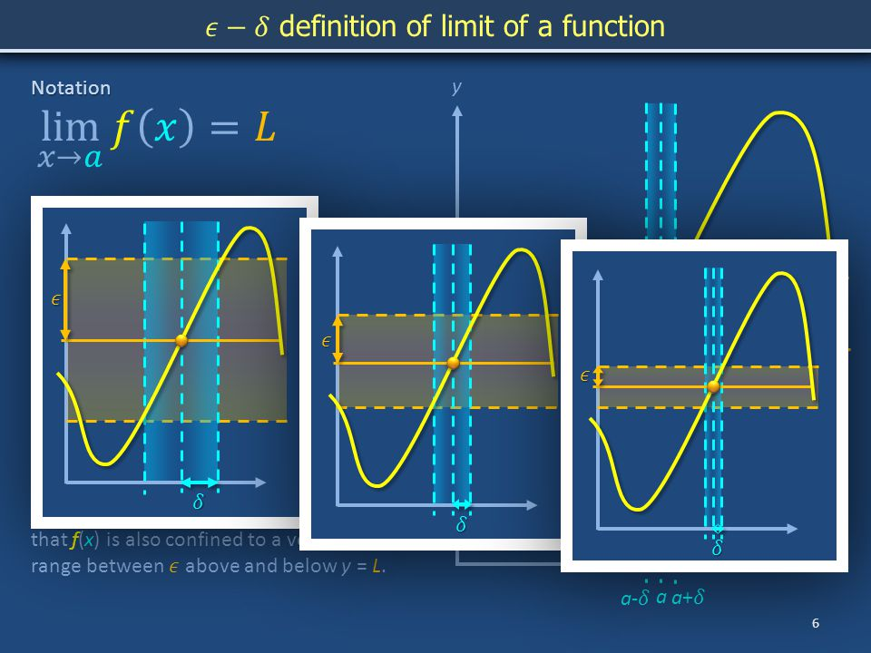 y a L 6 xNotation Symbolic meaning Vernacular As x becomes arbitrarily close to a, f(x) becomes arbitrarily close to L.