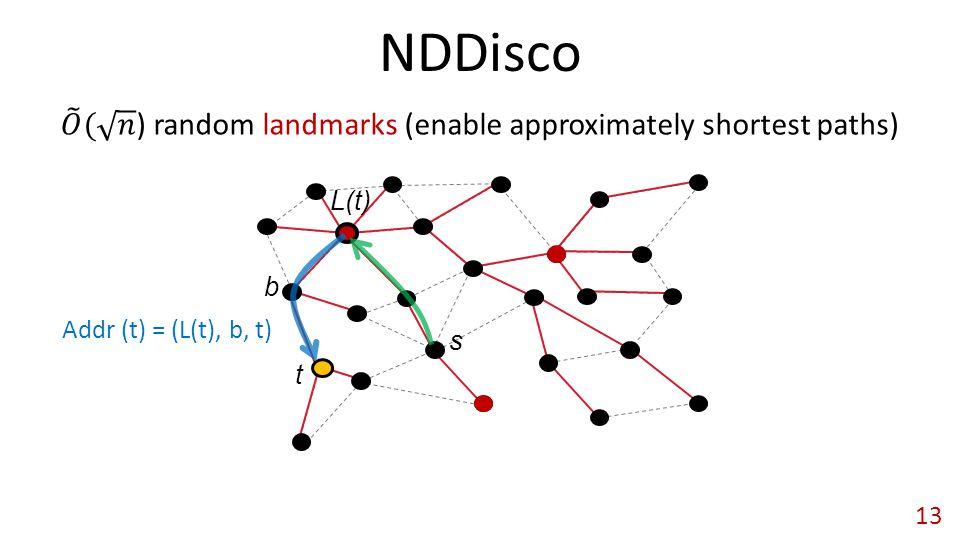 NDDisco 13 s Addr (t) = (L(t), b, t) t L(t) b