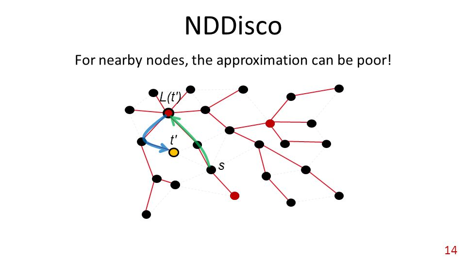 NDDisco 14 s t L(t ) For nearby nodes, the approximation can be poor!
