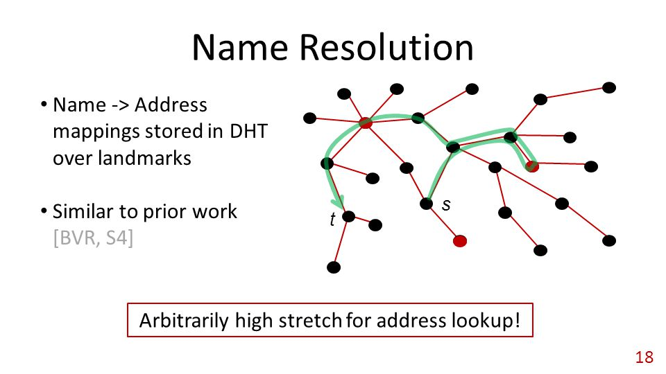 Name Resolution Name -> Address mappings stored in DHT over landmarks Similar to prior work [BVR, S4] Arbitrarily high stretch for address lookup.