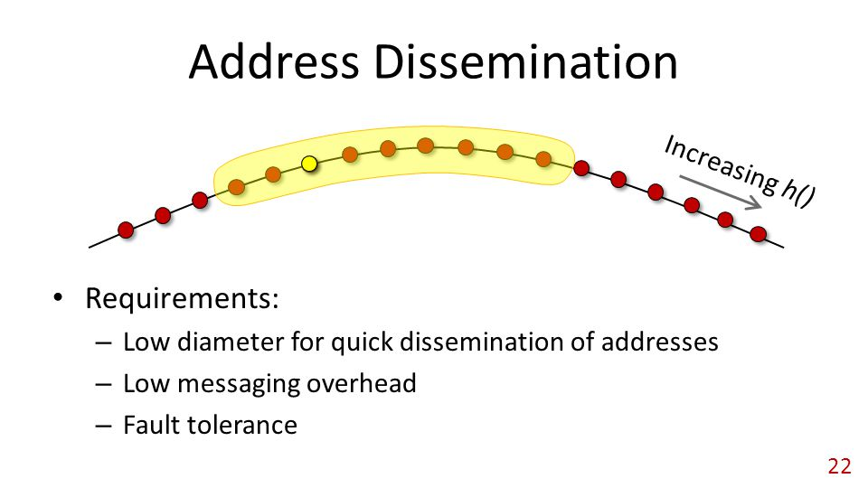 Address Dissemination Requirements: – Low diameter for quick dissemination of addresses – Low messaging overhead – Fault tolerance Increasing h() 22