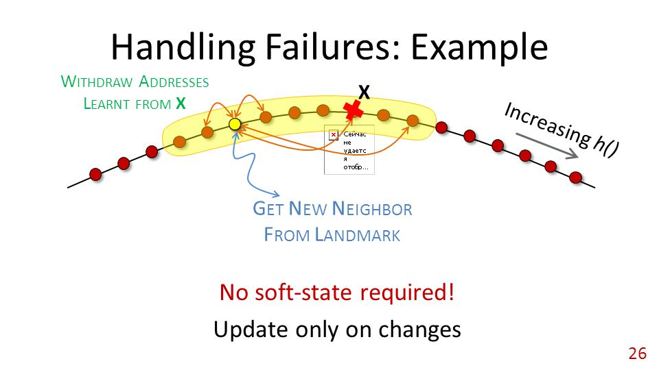 Handling Failures: Example No soft-state required.