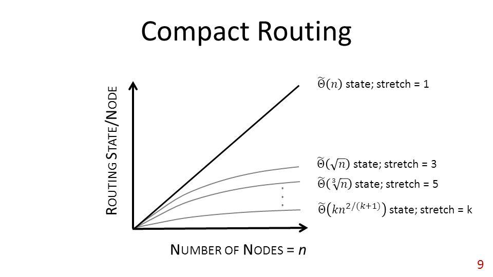 ... Compact Routing N UMBER OF N ODES = n R OUTING S TATE /N ODE 9