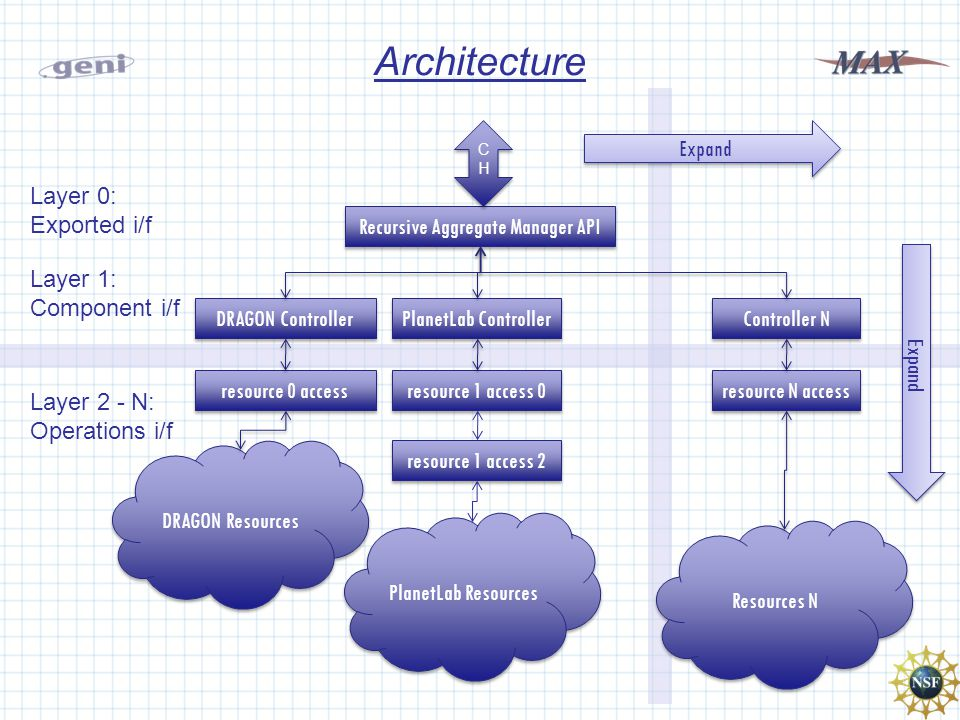 Architecture Recursive Aggregate Manager API PlanetLab Controller DRAGON Resources PlanetLab Resources DRAGON Controller CHCH CHCH Controller N Resources N resource 1 access 0 resource 0 access resource N access Layer 0: Exported i/f Layer 1: Component i/f Layer 2 - N: Operations i/f resource 1 access 2 Expand